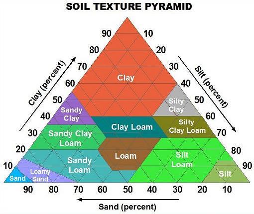Soil Texture Pyramid Chart