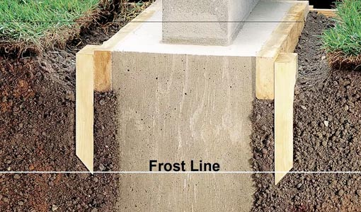 Footings for concrete block wall extending below frost line.