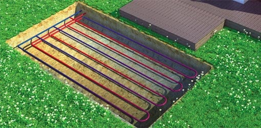 Geothermal heat pumps use liquid in pipes buried underground.