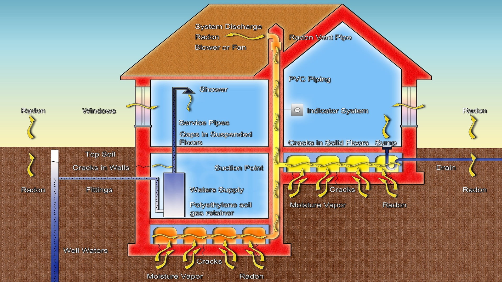 Radon illustration, How Radon Enters Your Home