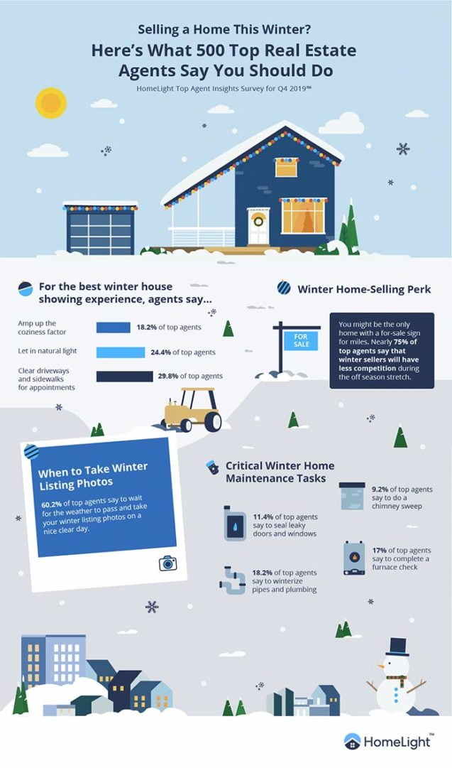 Selling your home in the winter, an infographic