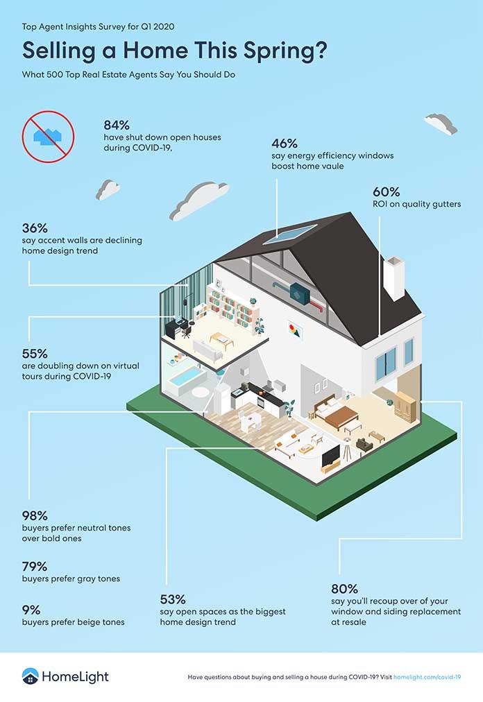Conseils pour vendre votre maison pendant COVID-19