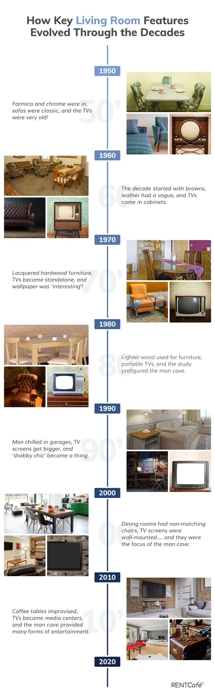 Infographic on interior design, showing the evolution of interiors from 1950 to 2020, from RentCafe