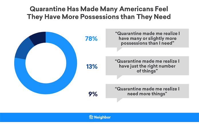 Quarantine study results on gaining more possessions