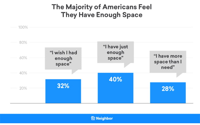 Study results graphic, shows thoughts on living spaces