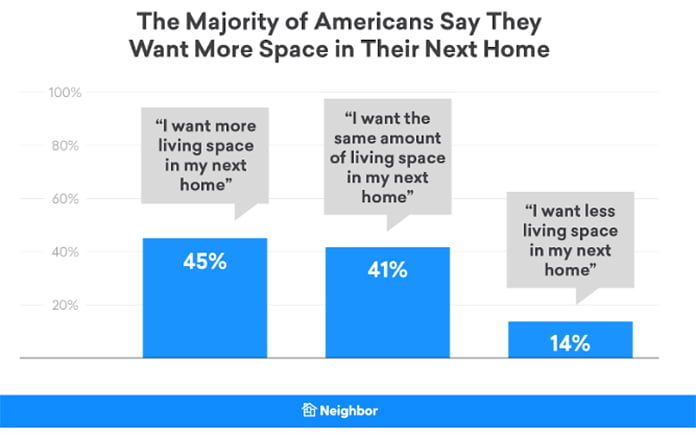 Quarantine study on living spaces, shows results about space
