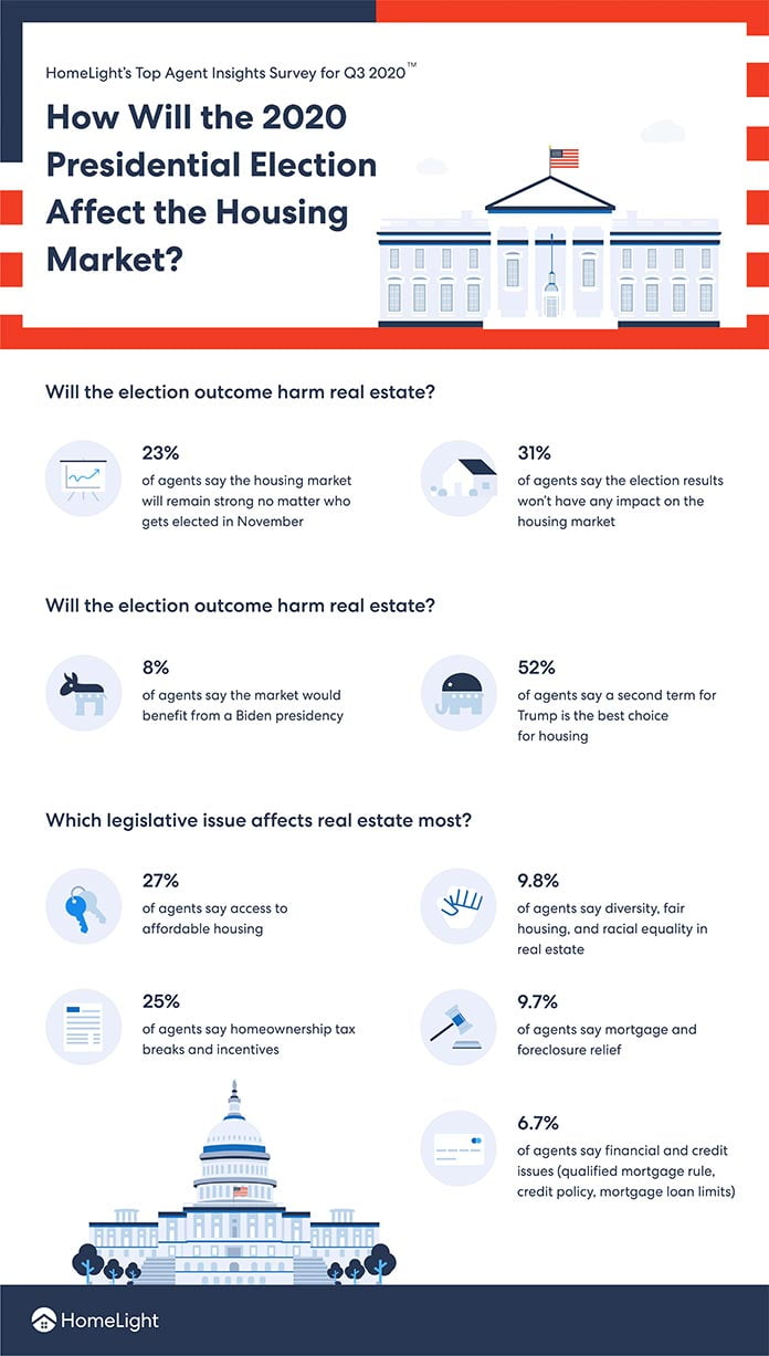 HomeLight survey about the economy during the 2020 presidential election