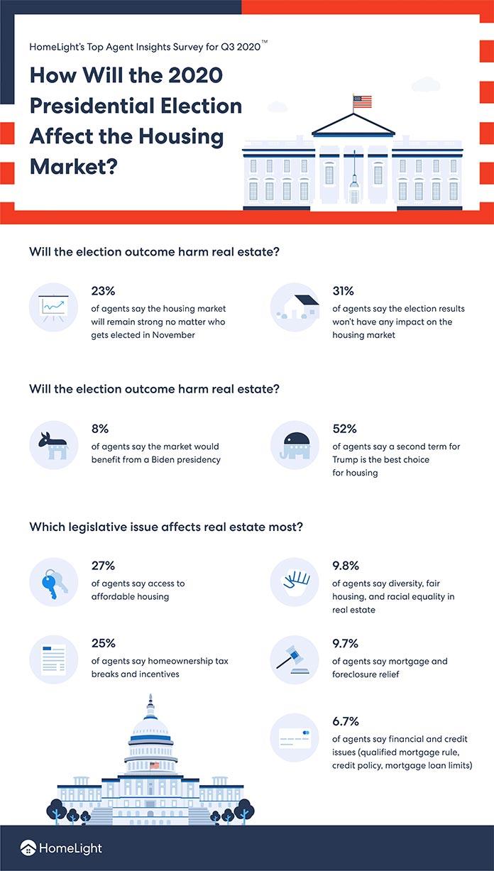 Comment l'élection présidentielle de 2020 affecte le marché du logement